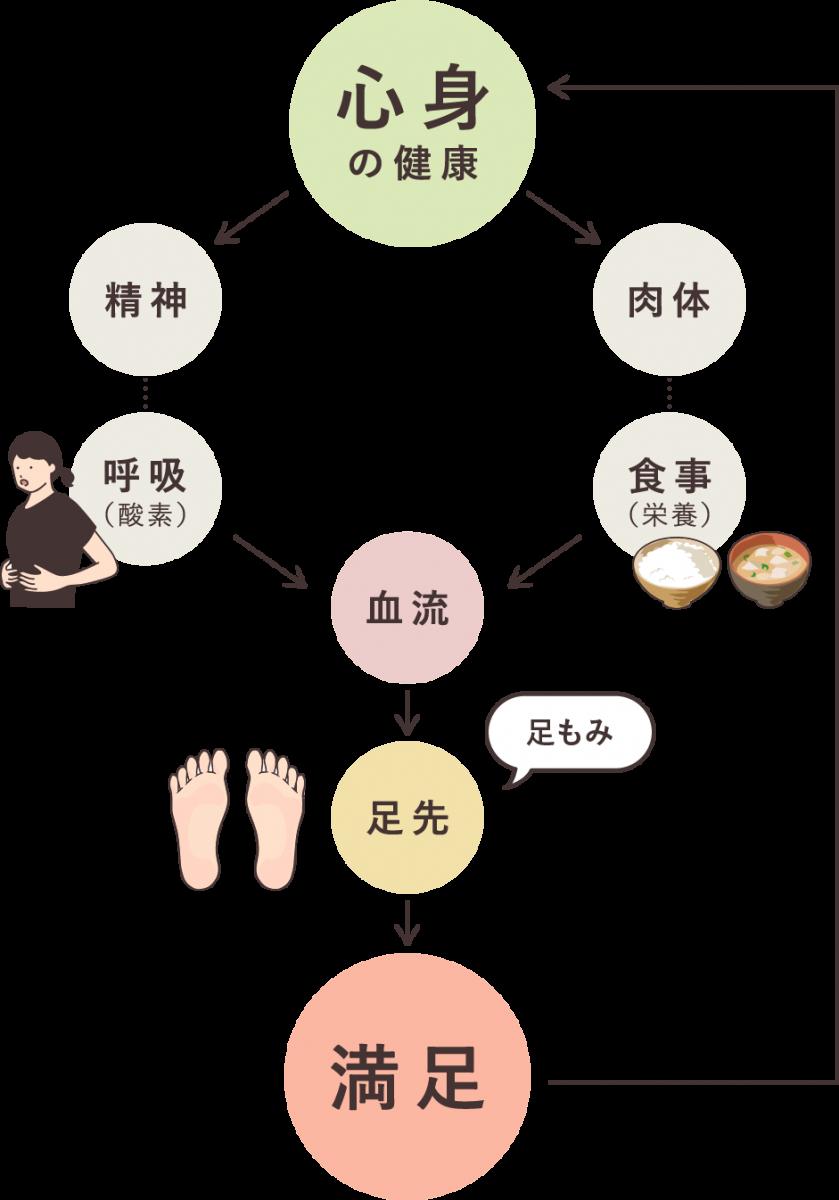 足学の概念図